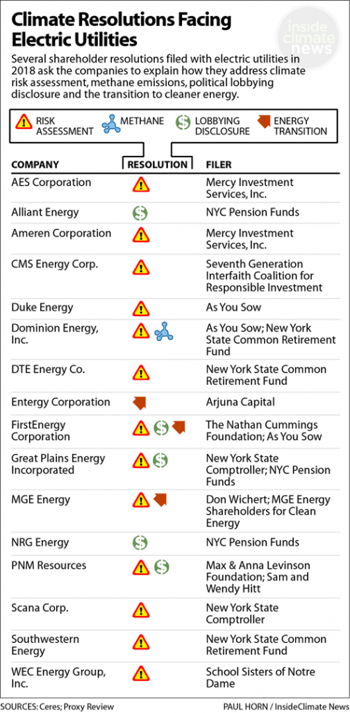 2018 Climate-Related Shareholder Resolutions: Electric Utilities