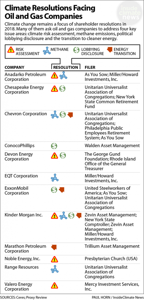 2018 Climate-Related Shareholder Resolutions: Oil and Gas Companies