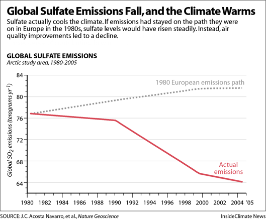 Global Sulfate Emissions Fall, and the Climate Warms