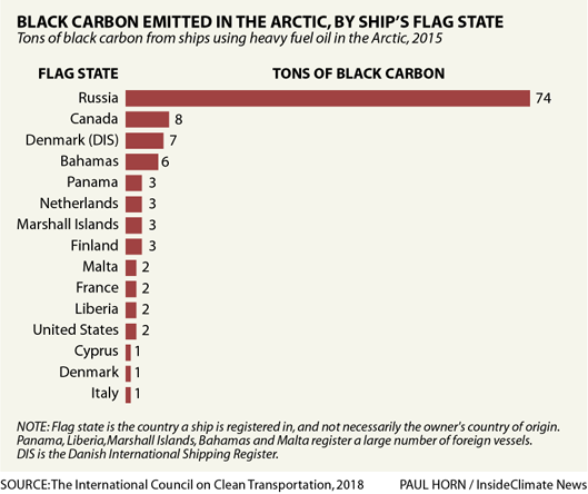 Graph: Black Carbon Emitted in the Arctic, by Country Ship Is Registered In