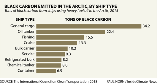 Graph: Largest Emitters of Black Carbon in the Arctic, by Ship Type