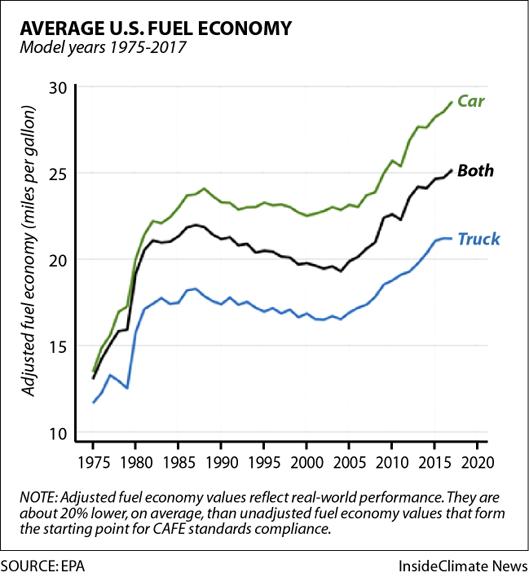 Chart: How Average U.S. Fuel Economy Has Changed