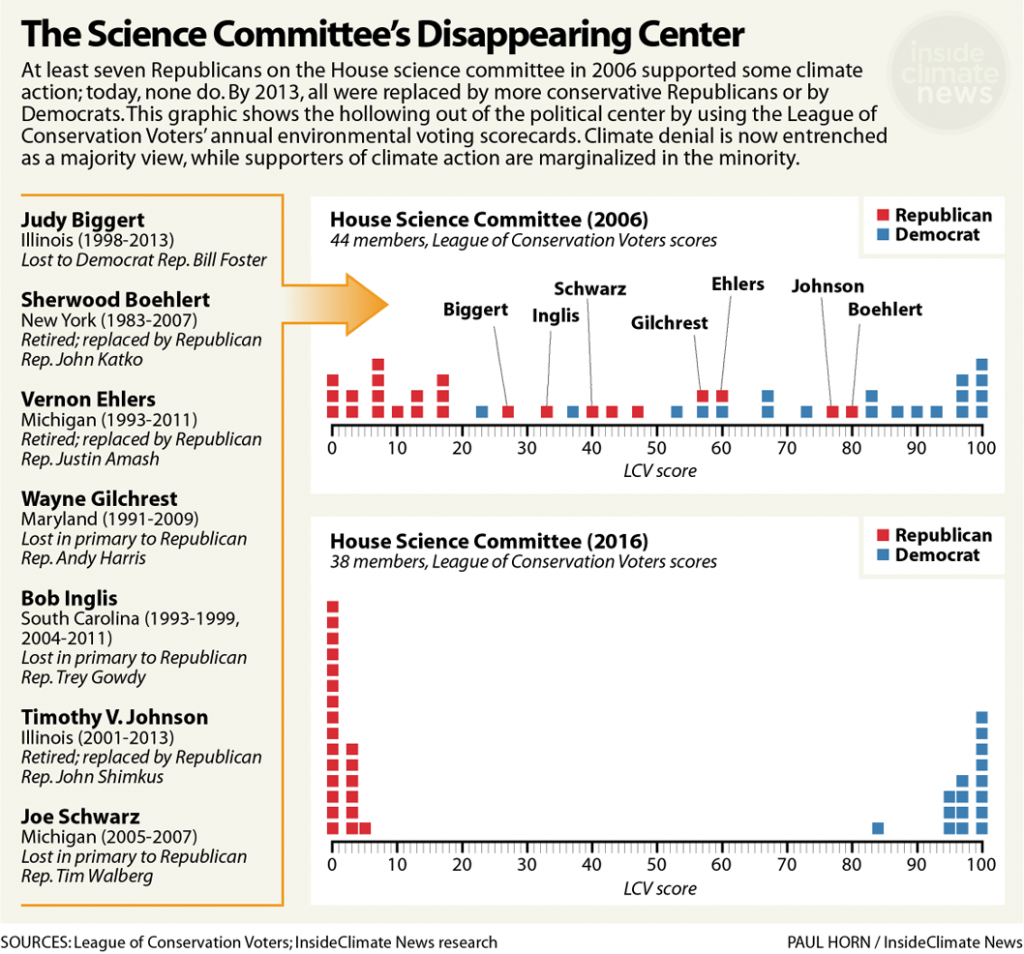 The Senate Science Committee's Disappearing Center