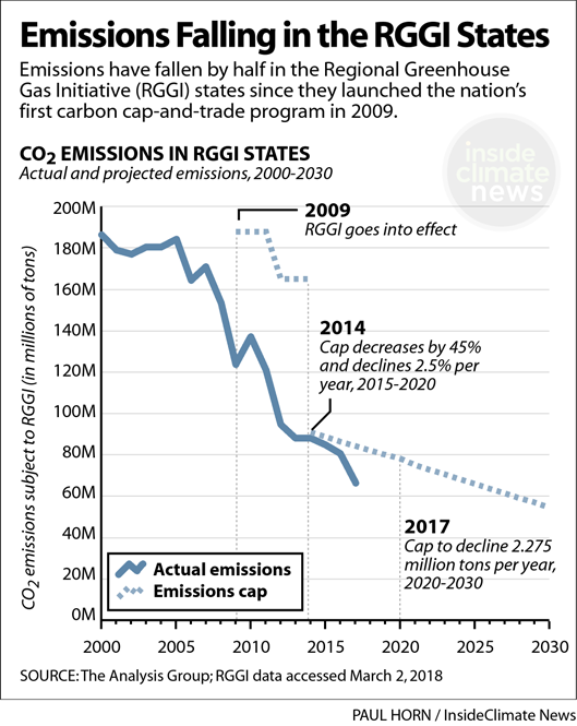 Chart: Emissions Have Been Falling in the RGGI States