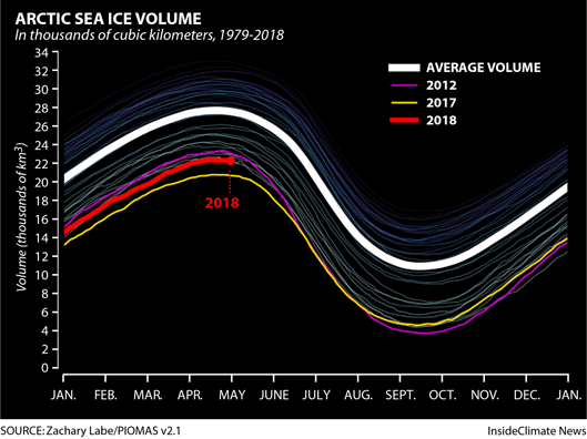 Sea ice volume in the Arctic has been down in recent years. Credit: Zachary Labe/PIOMAS