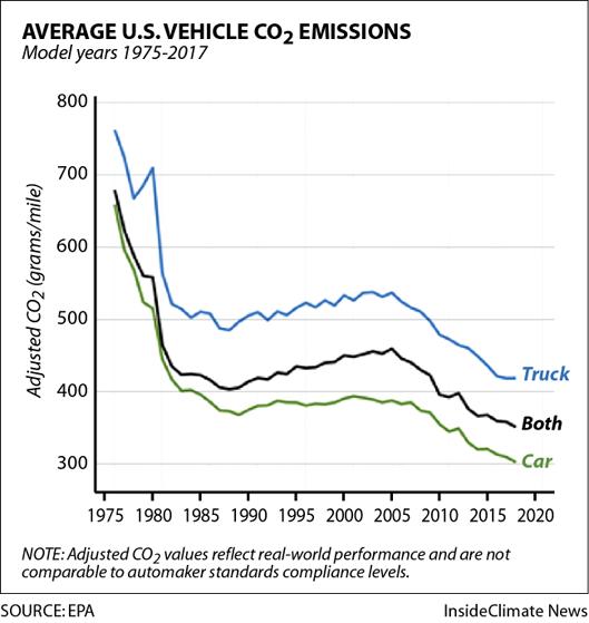 Chart: How Average U.S. Vehicle CO2 Emissions Have Changed