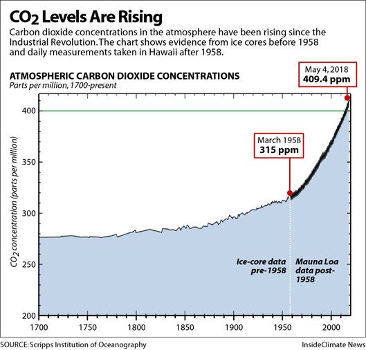Atmospheric CO2 Levels Have Been Rising