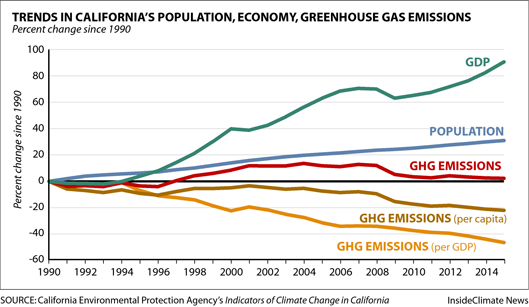Trends in California's Population, Economy and Greenhouse Gas Emissions