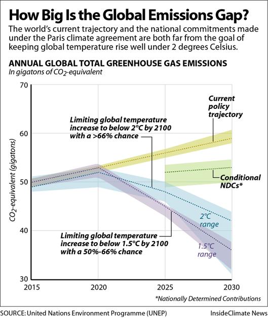 Chart: How Big Is the Global Emissions Gap?