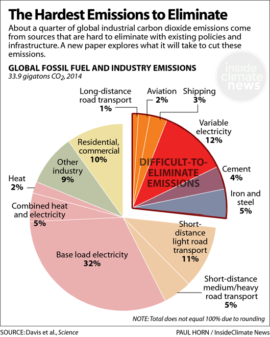 Chart: The Hardest Emissions to Eliminate