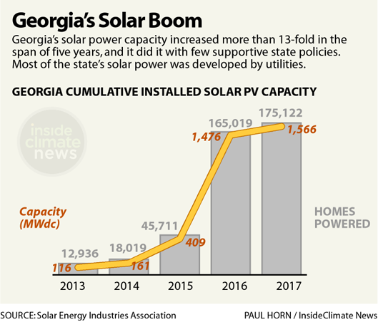 Chart: Georgia's Solar Boom