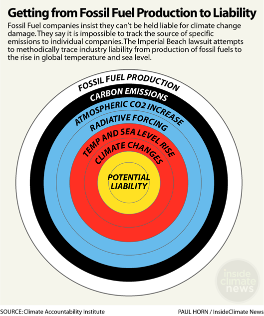 Getting from Fossil Fuel Production to Liability