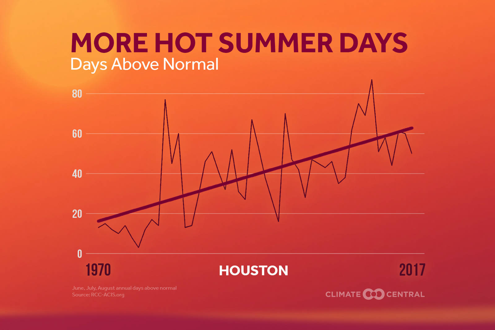 Climate Matters provides graphics and research for meteorologists to help them explain climate change. Credit: Climate Central