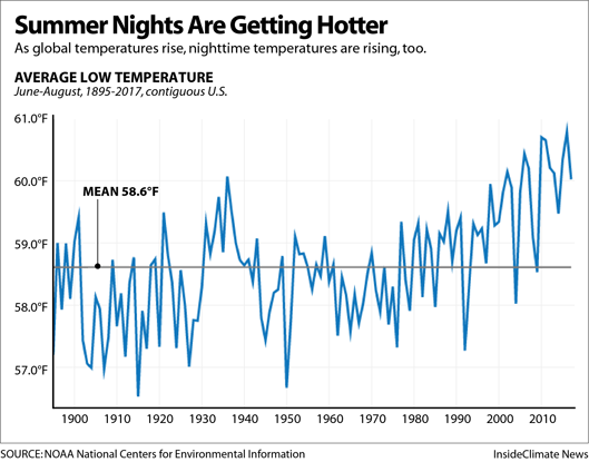 Chart: Summer Nights Are Getting Hotter in the U.S.