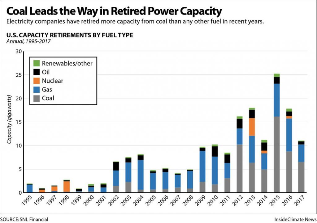Coal leads the way in retired power capacity.