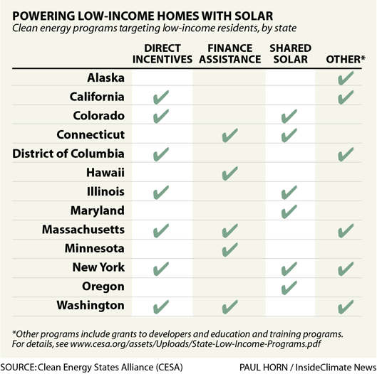 How States Are Powering Low-Income Homes with Solar