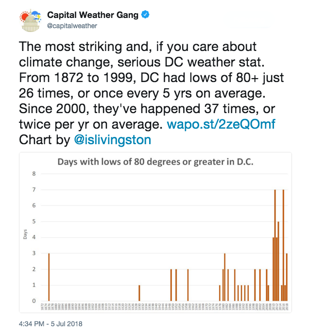 Washington, D.C., went multiple days in early July with temperatures never falling below 80 degrees. Credit: Capital Weather Gang/Washington Post