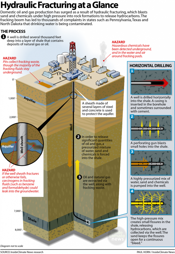 Hydraulic Fracturing at a Glance