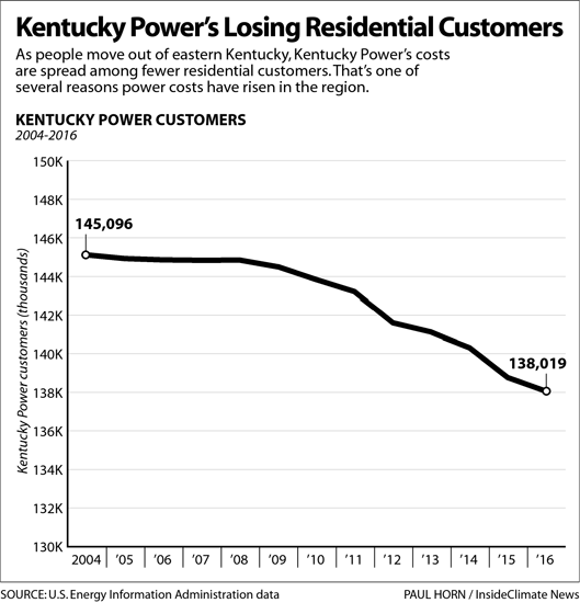 Chart: Kentucky Power Is Losing Residential Customers