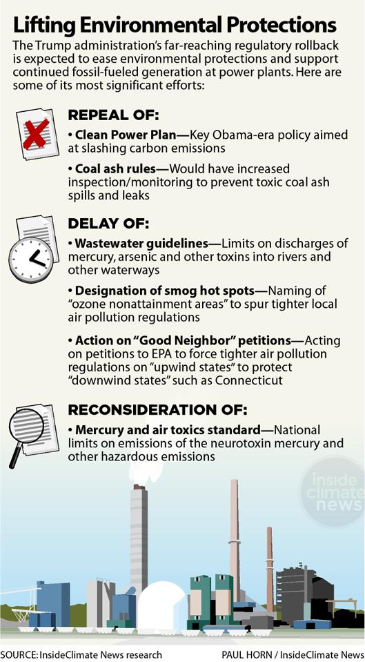 Trump Administration: Lifting Environmental Protections
