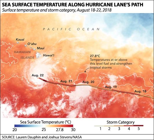 Sea surface temperature along Hurricane Lane's path. Credit: NASA