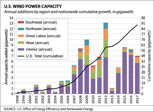 Graph: U.S. Wind Power Capacity, Annual Additions by Region