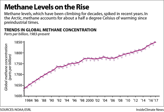 Methane Levels on the Rise