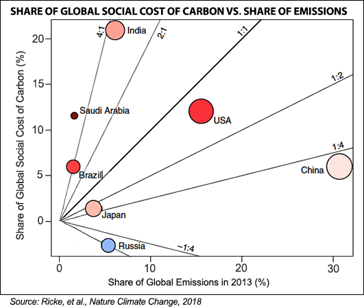 Countries' share of global social cost of carbon vs. share of global emissions