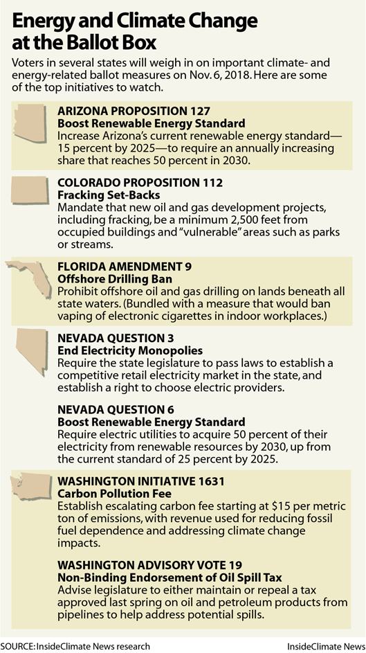 Chart: Energy and Climate Change on the 2018 Ballot