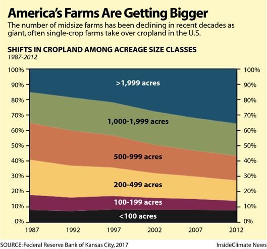 Chart: America's Farms Are Getting Bigger