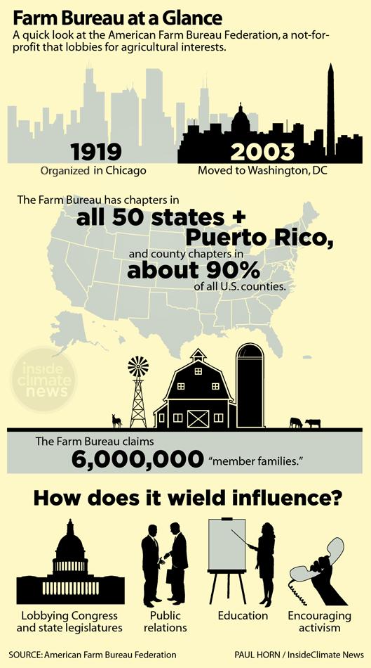 Graphic: The Farm Bureau at a Glance