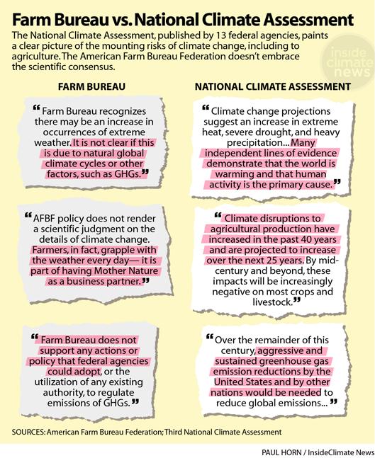Graphic: Farm Bureau vs. National Climate Assessment