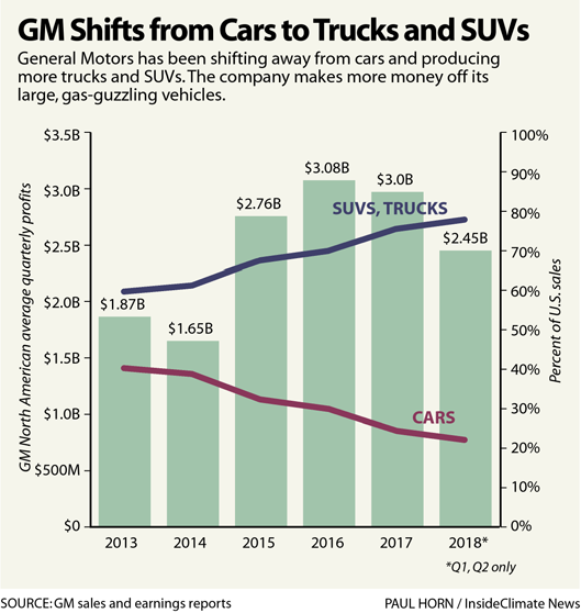 Chart: GM Shifts from Cars to Trucks and SUVs