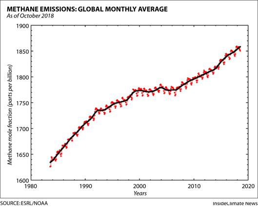 Chart: Global methane emissions are rising. Source: ESRL/NOAA
