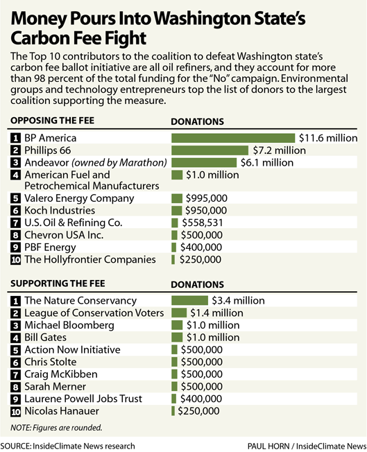 Chart: Who's fighting for an against Washington state's carbon fee? The money tells a story.