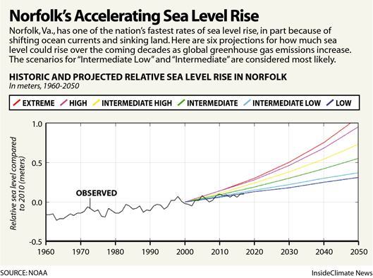 Chart: Norfolk's Accelerating Sea Level Rise