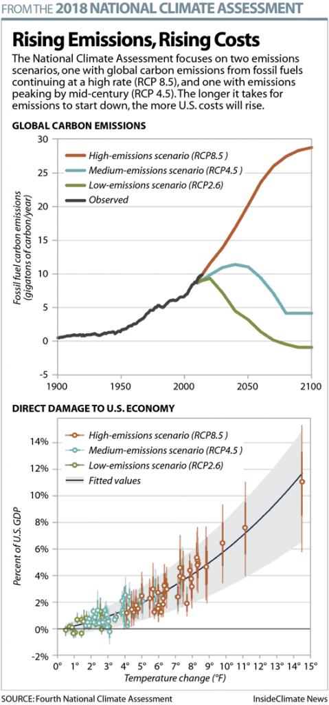 Chart: Rising Emissions, Rising U.S. Costs