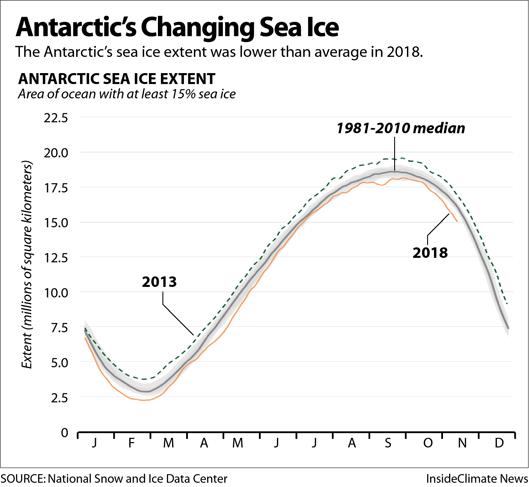 Chart: Antarctic Sea Ice Extent