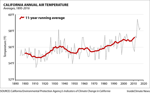 Chart: California's Annual Temperature Is Rising