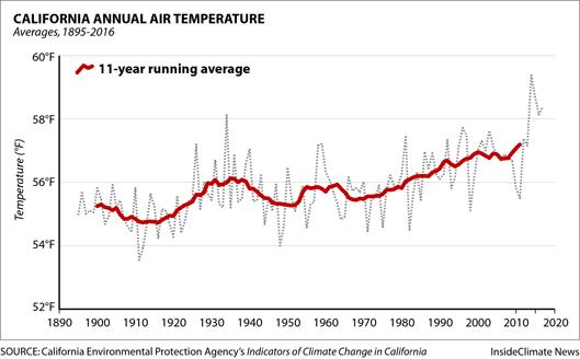 Chart: California's Annual Temperature Is Rising