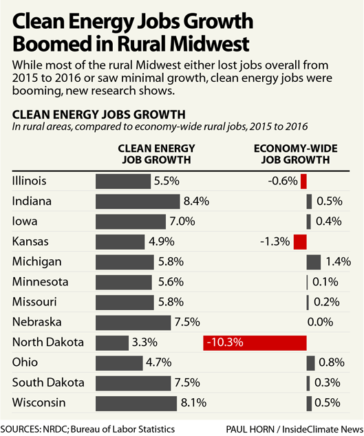 Chart: Clean Energy Jobs Growth Boomed in the Rural Midwest