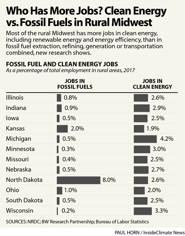 Chart: Who Has More Jobs? Clean Energy vs. Fossil Fuels in the Midwest
