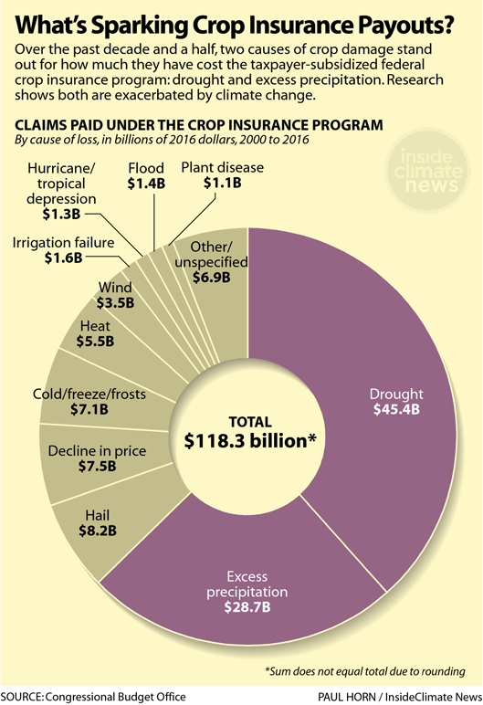 Chart: What's Causing the Largest Crop Insurance Payouts?