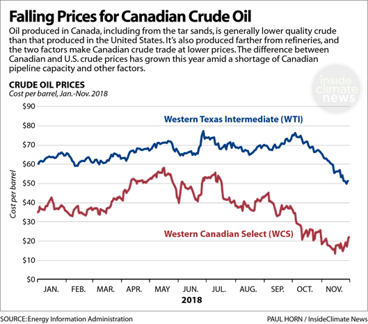 Chart: Falling Prices for Canadian Crude Oil