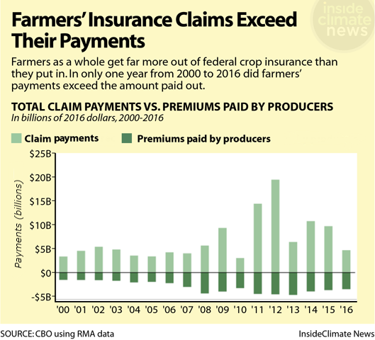 Chart: Farmers'  Insurance Claims Exceed The Premiums Paid