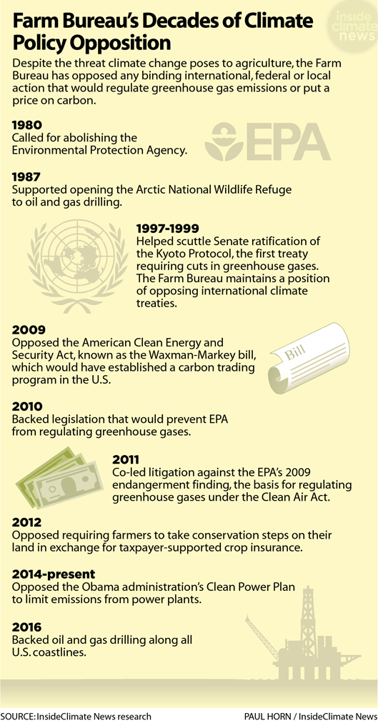 Graphic: The Farm Bureau's Decades of Climate Policy Opposition