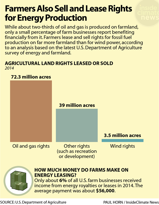Chart: Some Farmers Also Sell and Lease Rights for Energy Production
