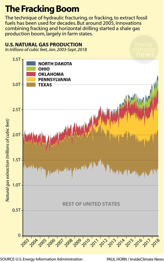 Chart: The Farmland Fracking Boom