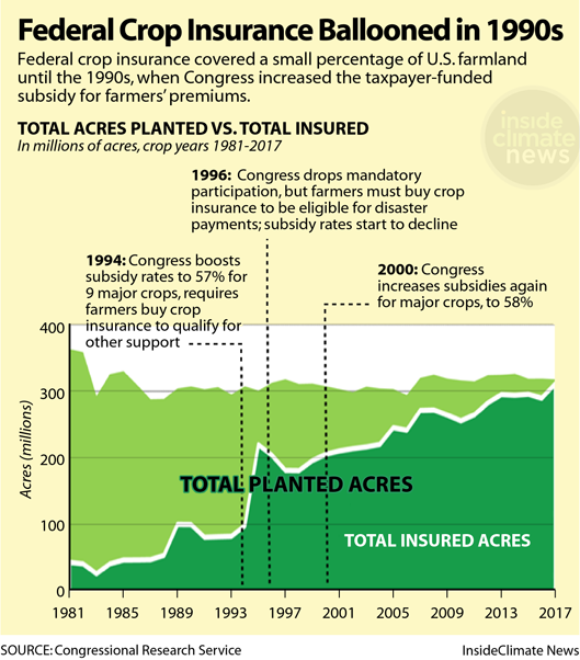 Chart: Federal Crop Insurance Ballooned in the 1990s