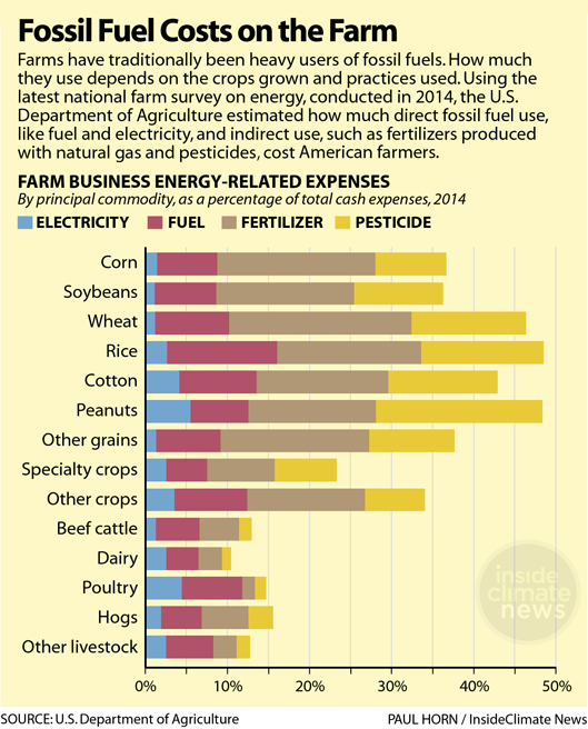 Chart: Fossil Fuel Costs on the Farm